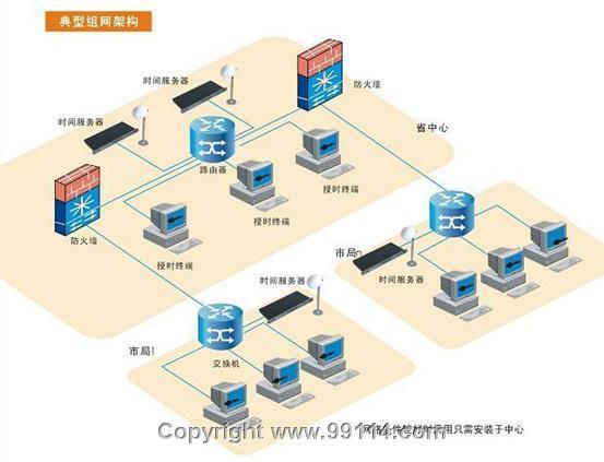 網絡時間同步系統