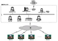 青岛机房动力环境监控系统澳诺