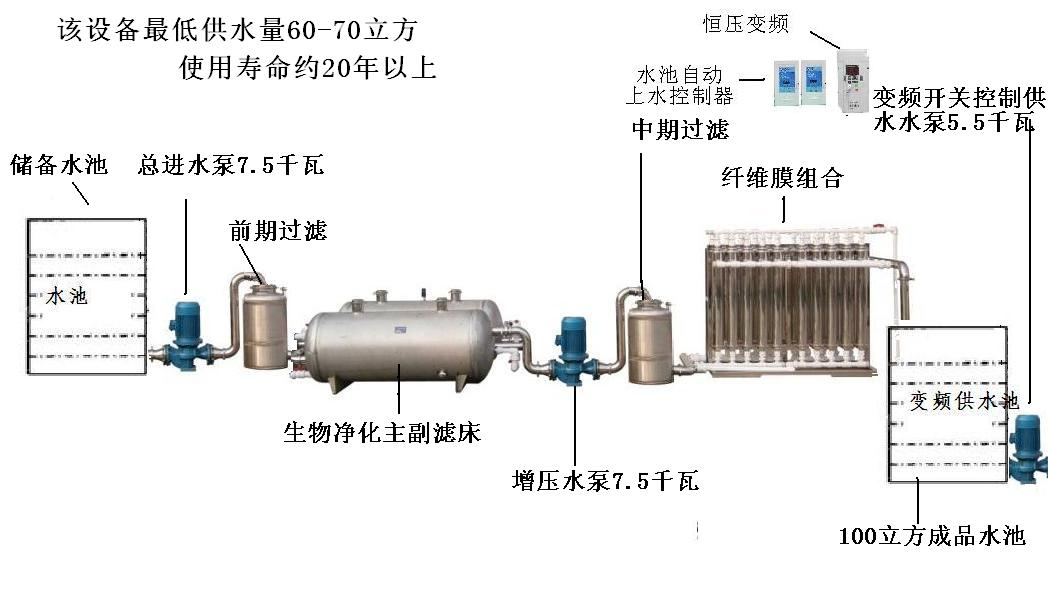 舒得牌大型自来水厂河水江水地下水成套净化过滤设备
