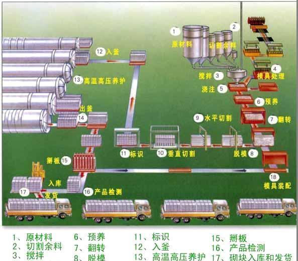 供应江苏多元4.2m加气混凝土生产线设备 天元加气块设备加气